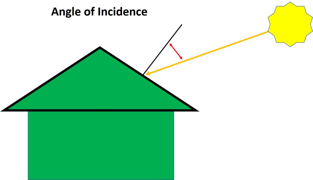 Angle of Incidence illustration