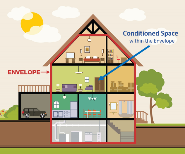 Conditioned space of home