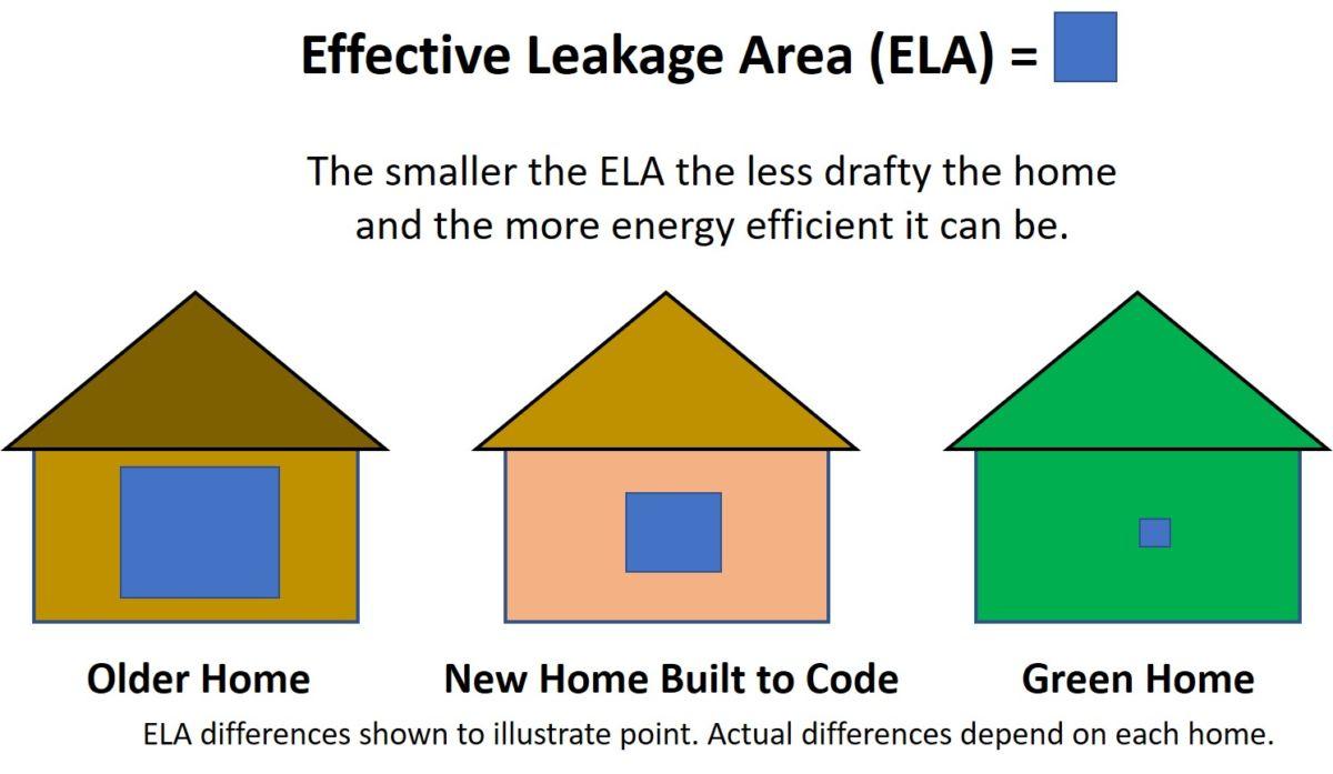 effective leakage area illustration