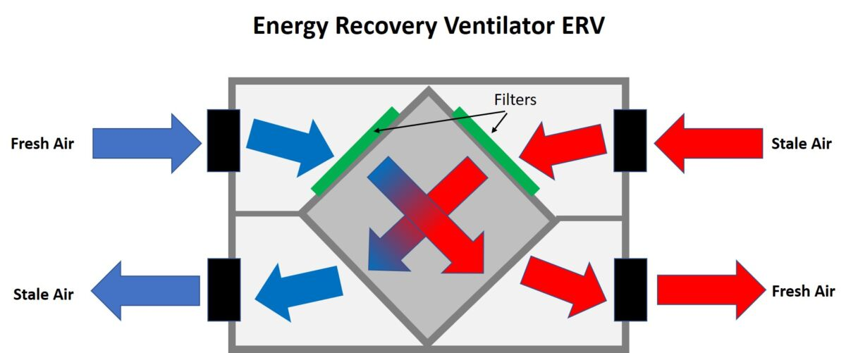 ERV Energy Recovery Ventilator diagram
