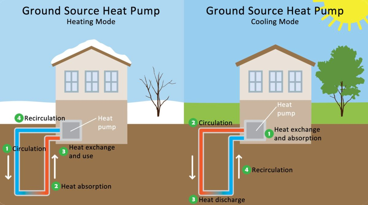 geothermal heat pump with winter and summer mode