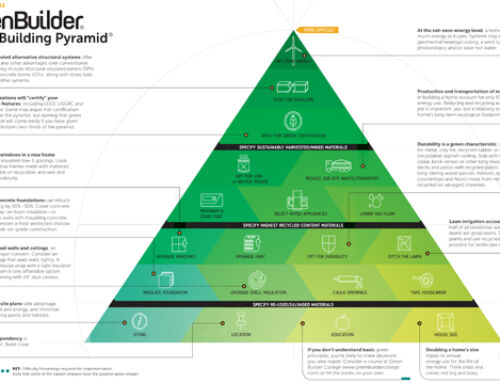 The Green Building Pyramid