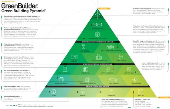 Green building pyramid
