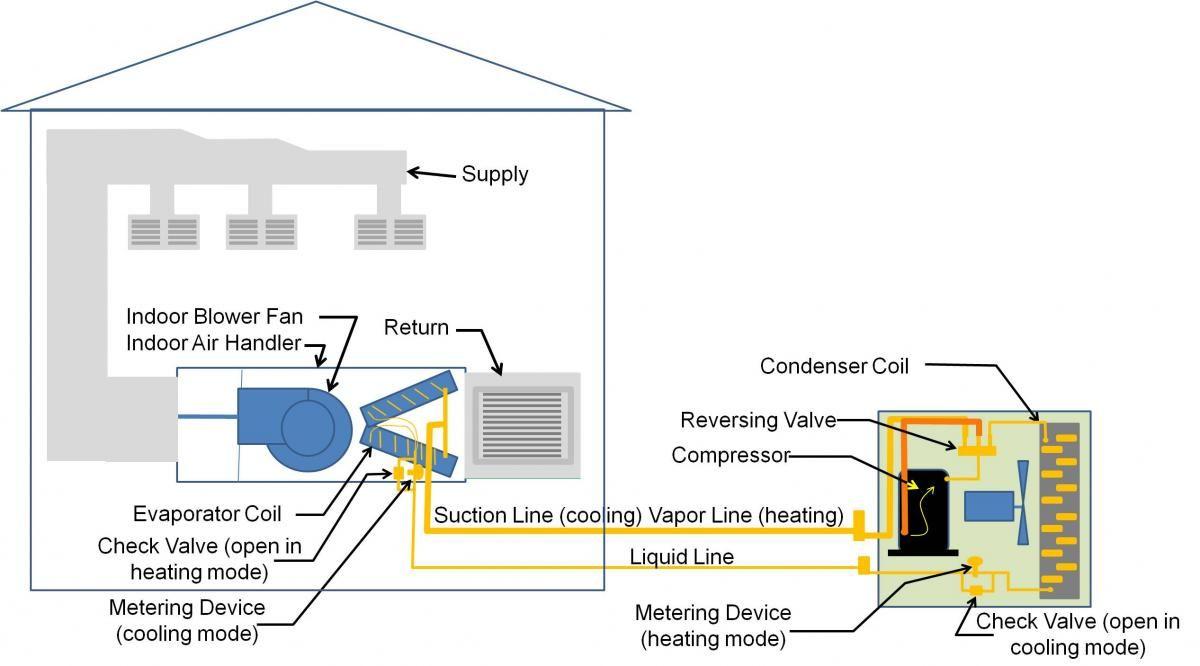 air source heat pump in home