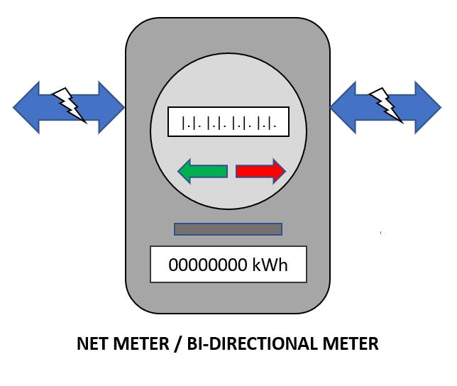 Net Meter aka bi-directional meter