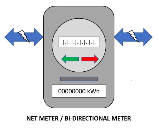 bidirectional net meter