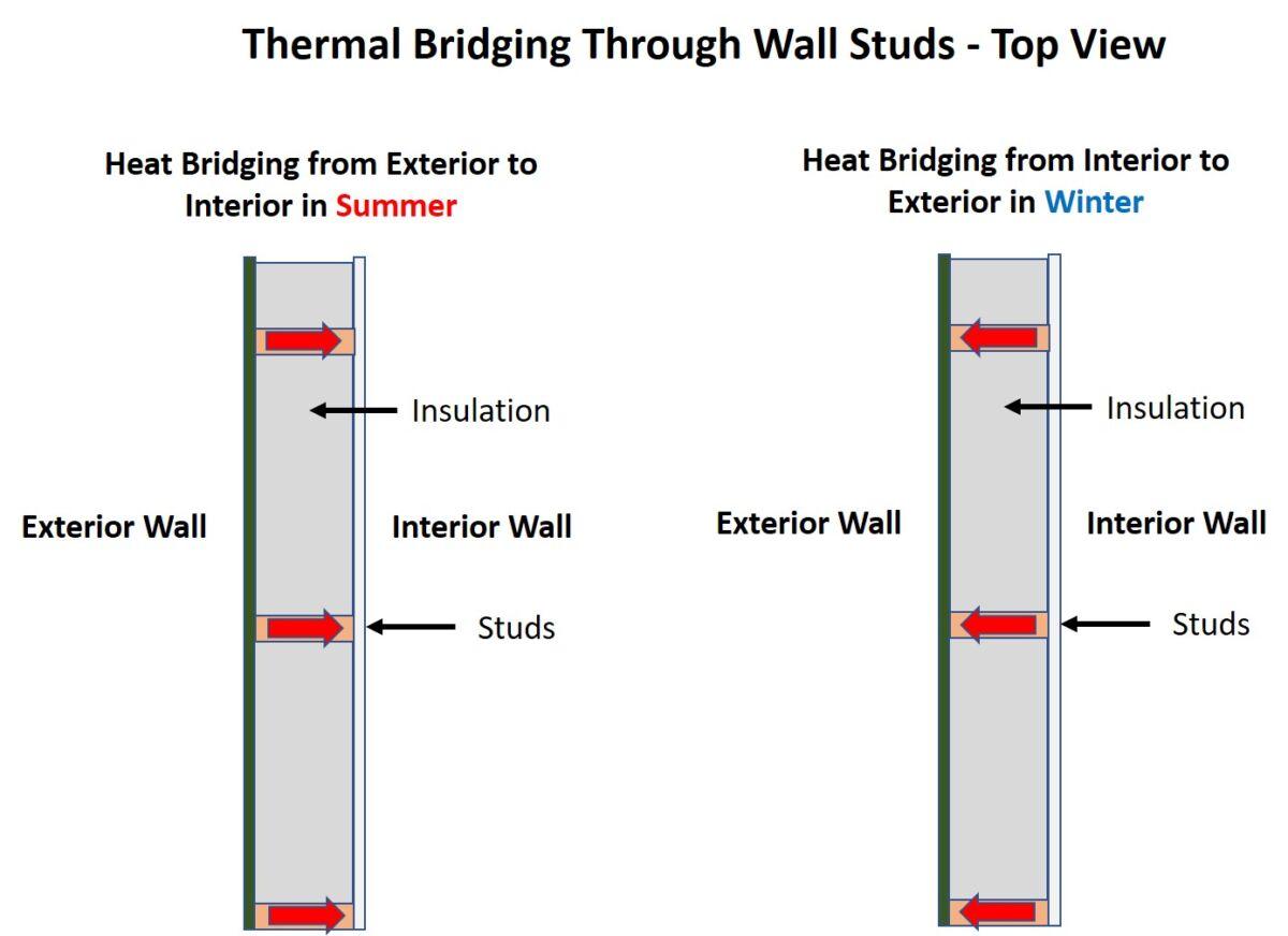 Thermal Bridging illustration