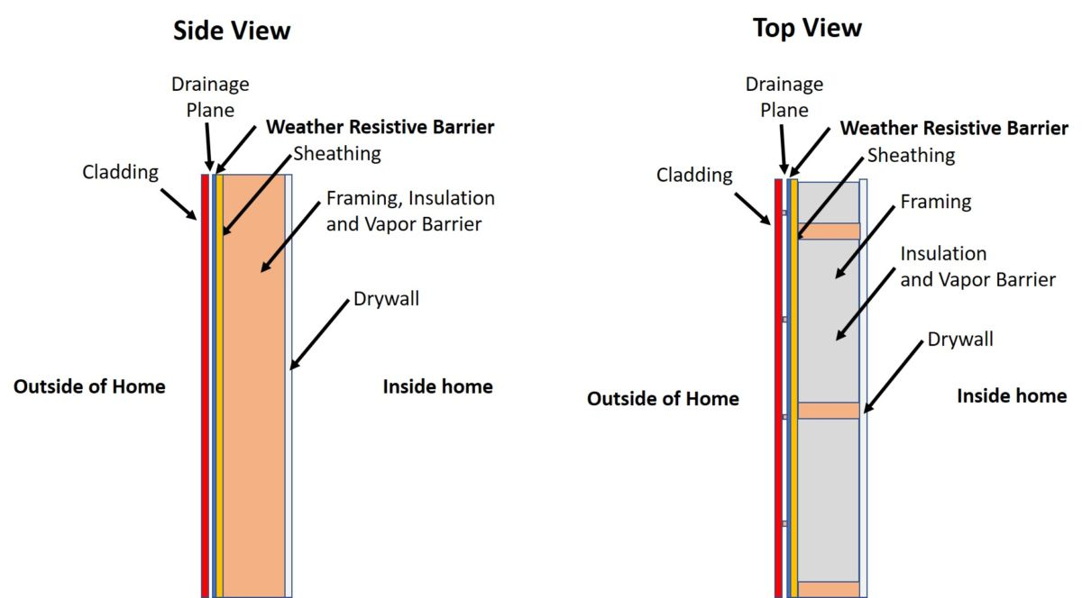 WRB Weather Resistive Barrier