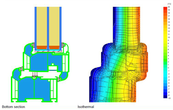 On the left, you see a section view of the insulated multi-chambered window frame. On the right, the isothermal picture shows that the frame interior stays warm when exposed to 14 degree cold.