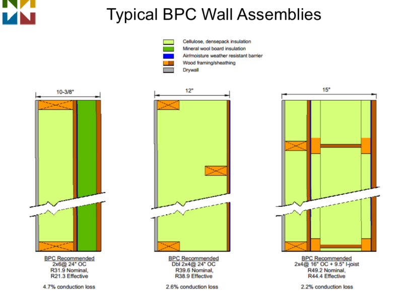 BPC Double Wall Construction