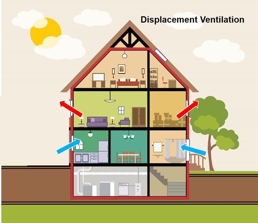 displacement ventilation illustration