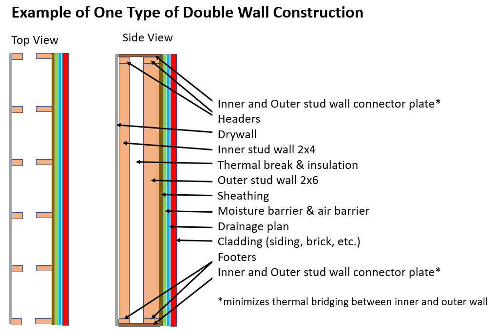 double wall construction diagram 1