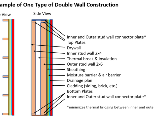 What is Double Wall Construction?