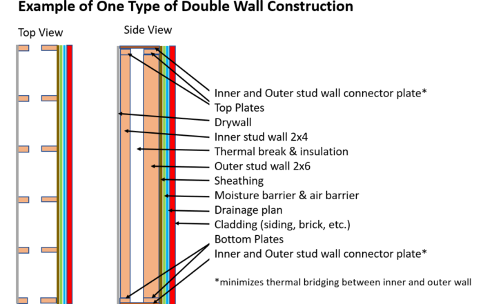 example of double wall construction
