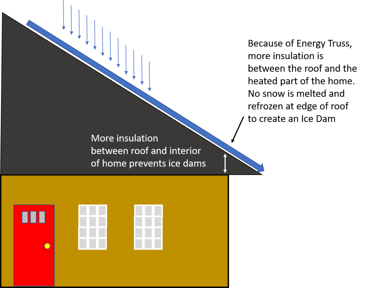 more insulation at edge of roof in attic helps prevent ice dam illustration