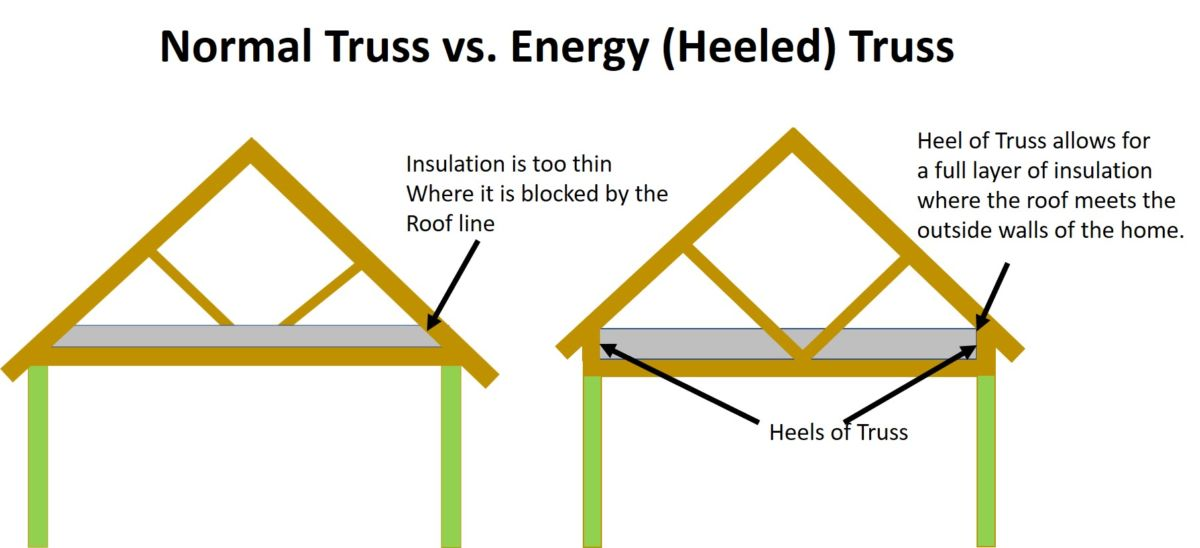 normal truss and energy truss